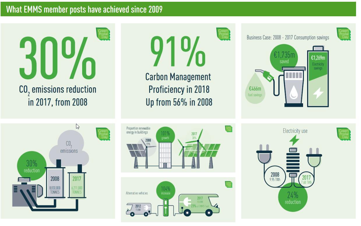 IPC green stats